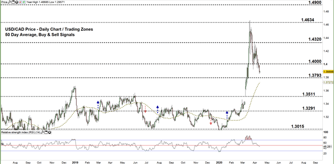 USDCAD daily price chart 14-04-20 Zoomed out