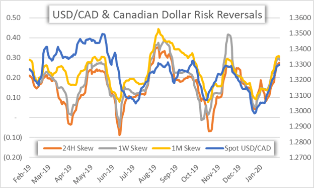 CAD Price Chart Canadian Dollar Forecast Risk Reversals