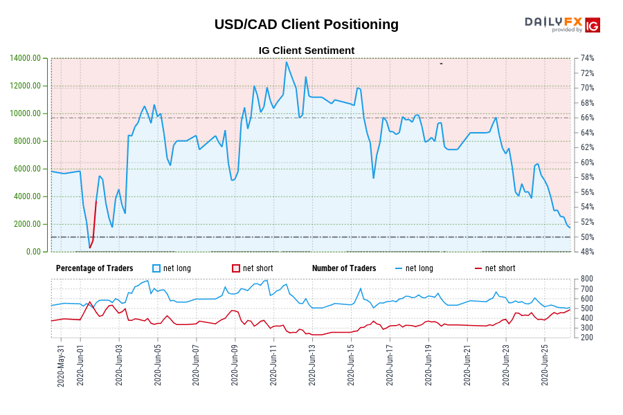 USD/CAD Client Positioning