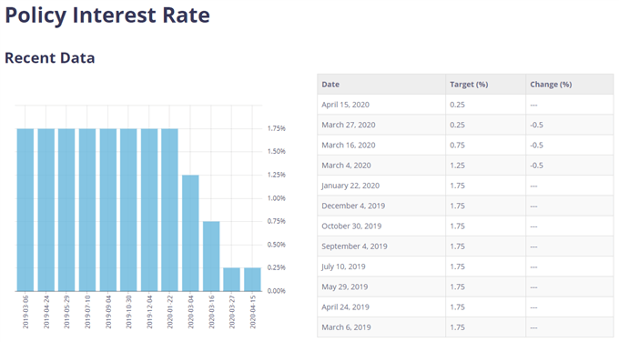 Image of BoC interest rate decisions