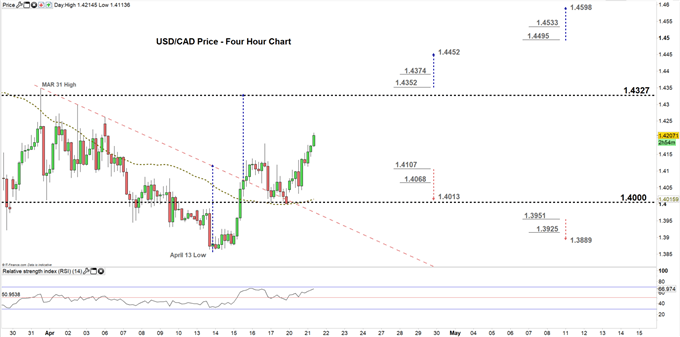 usdcad four hour price chart 21-04-20