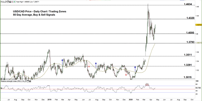 usdcad daily price chart 21-04-20 Zoomed out