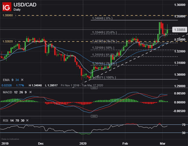 USD/CAD Price Analysis: Fed & BOC Cut Rates by 0.5%, Now What?