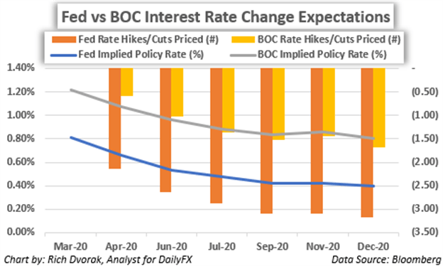 Fed BOC Chart Federal Reserve Bank of Canada Interest Rate Cut Expectations