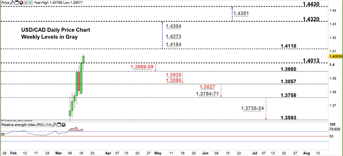 USDCAD daily price chart 17-03-20 Zoomed in