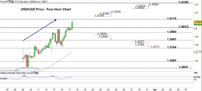 usdcad four hour price chart 17-03-20