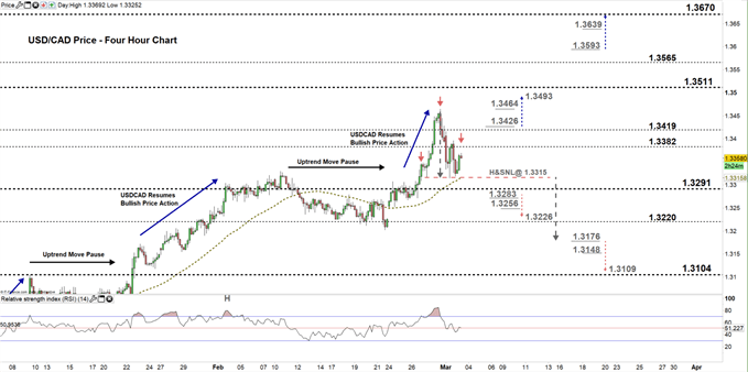 usdcad four hour price chart 03-03-20