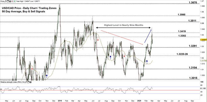 USDCAD daily price chart 03-03-20 Zoomed out