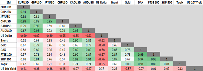 USD/CAD, USD/JPY, Oil Price, US Rates Analysis: Cross Asset Correlation