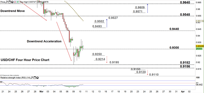 usdchf four hour price chart 10-03-20