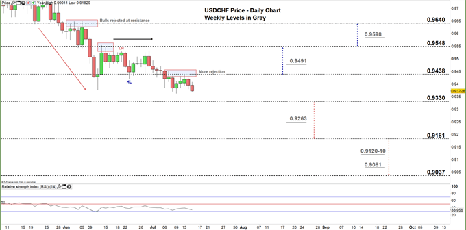 usdchf daily price chart 15-07-20 zoomed in
