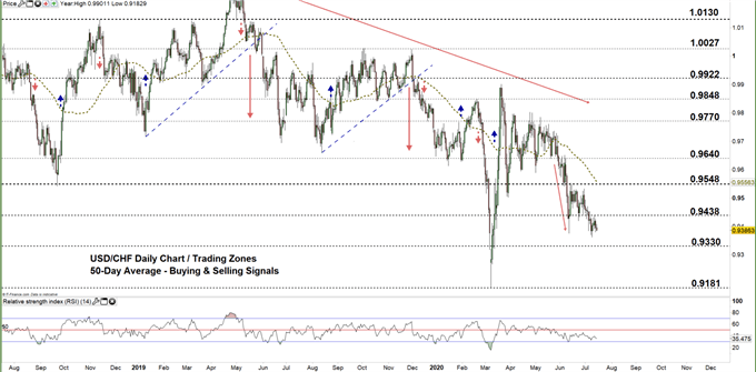 usdchf daily price chart 15-07-20 zoomed out