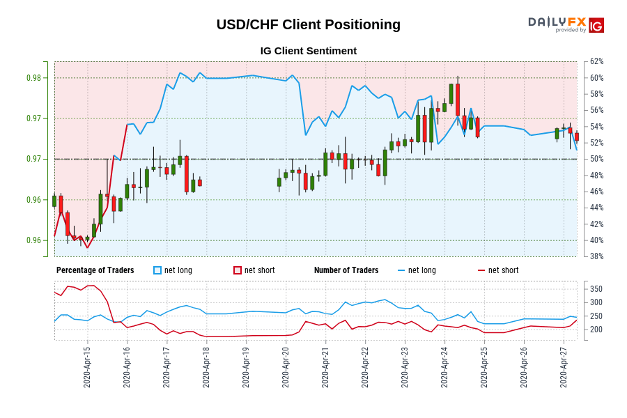 USD/CHF Client Positioning