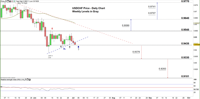 usdchf daily price chart 02-07-20 zoomed in