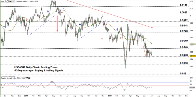 usdchf daily price chart 02-07-20 zoomed out