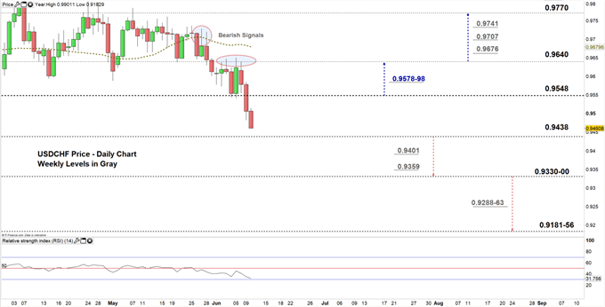 usdchf daily price chart 10-06-20 zoomed in