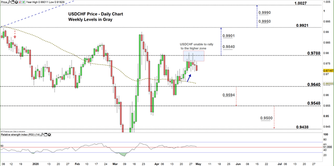 usdchf daily price chart 30-04-20 zoomed in