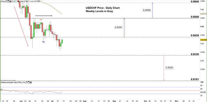 usdchf daily price chart 10-07-20 zoomed in