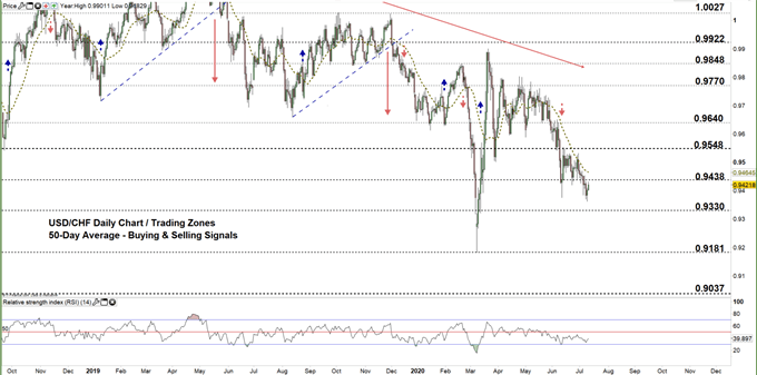 usdchf daily price chart 10-07-20 zoomed out