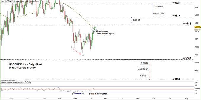usdchf daily price chart zoomed in 10-02-20