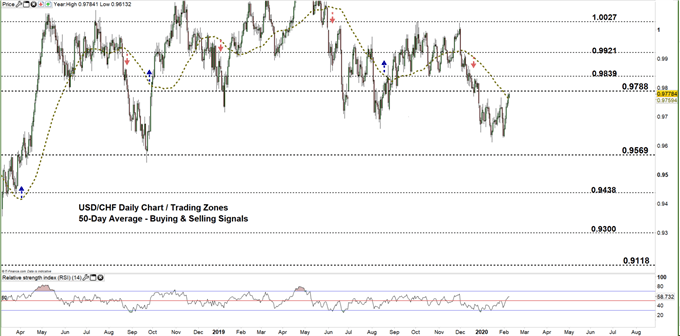 usdchf daily price chart zoomed out 10-02-20
