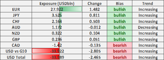 USD Correction Poses Short Squeeze Concern, USD/JPY the Preferred Hedge of US Election Risk - COT Report