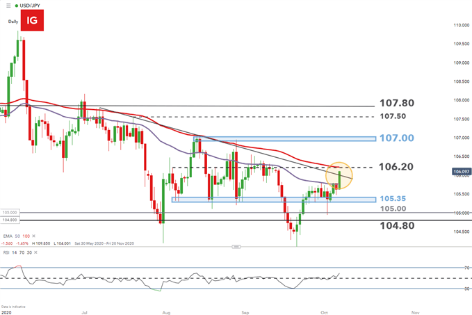 USD/JPY Daily Chart showing technical levels