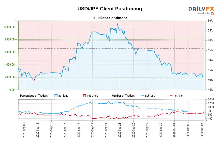 USD/JPY Client Positioning