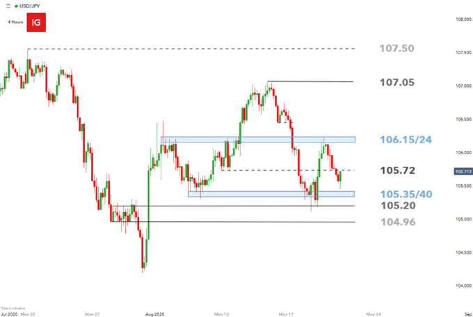 USD/JPY Outlook: USDJPY Bulls Look to PMI Data to Stem the Tide
