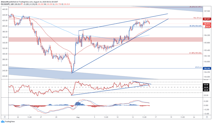USD/JPY Rate May Fall on Disappointing US Retail Sales Data
