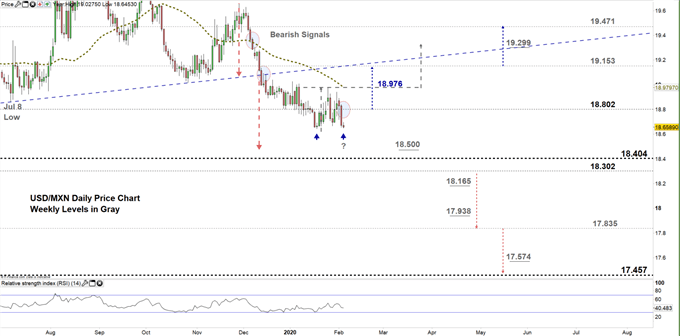 USDMXN daily price chart 05-02-20 Zoomed in