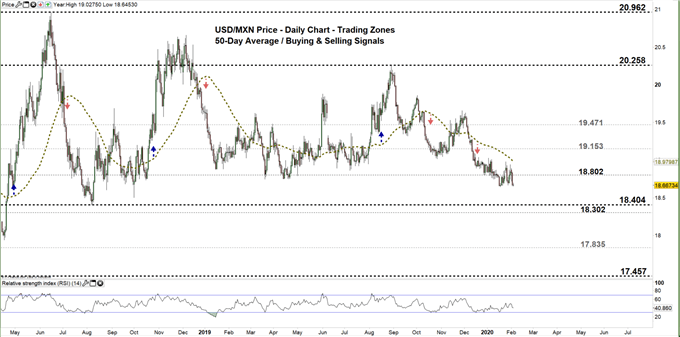 USDMXN daily price chart 05-02-20 Zoomed out