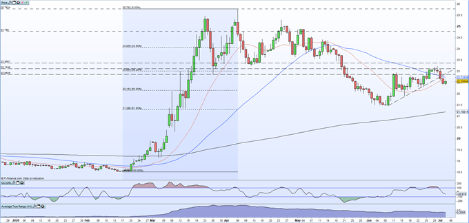 USD/MXN Continues to Slide Lower as Supportive Moving Averages Break