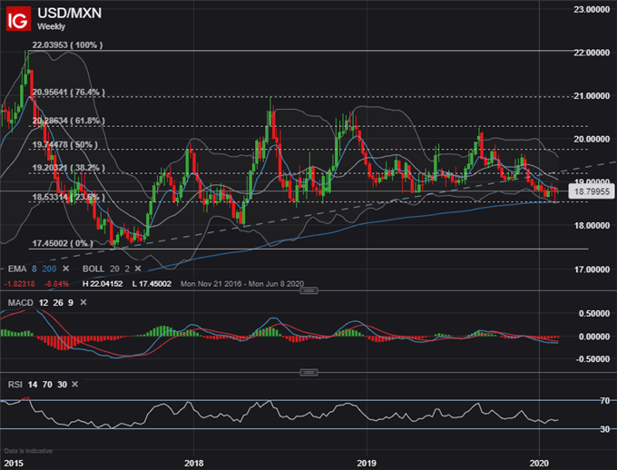 USDMXN Price Chart Mexican Peso Forecast