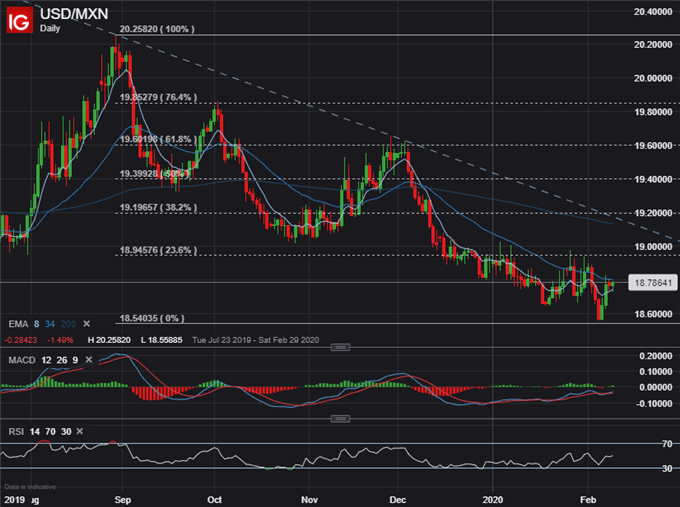 USDMXN Price Chart Mexican Peso Technical Analysis