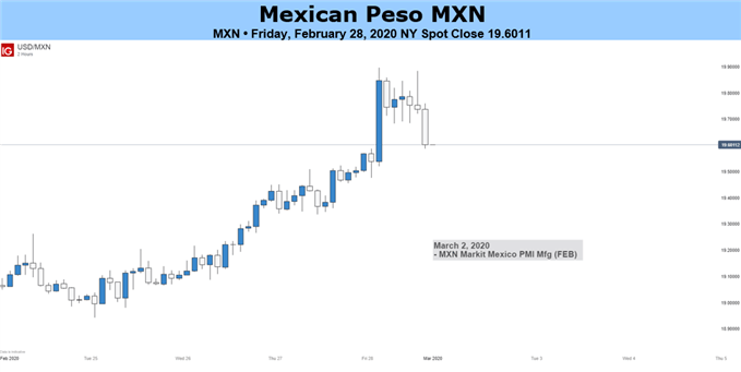 Mexican Peso 2 Hour Chart
