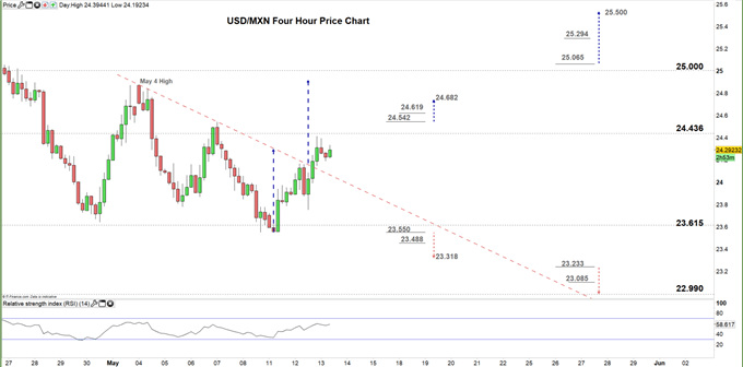 USD/MXN Price Forecast: A Breakout or More Consolidation?