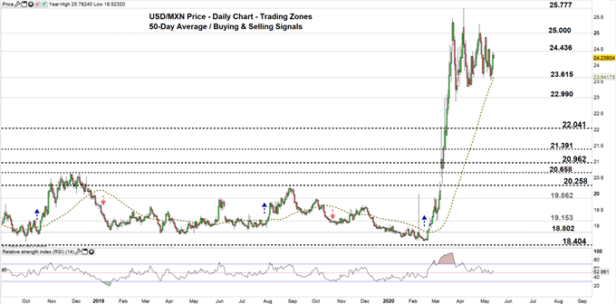USDMXN daily price chart 13-05-20 Zoomed out