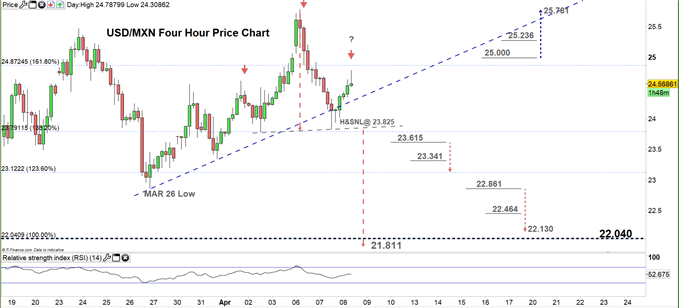 USDMXN four hour price chart 08-04-20
