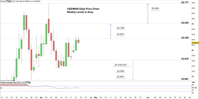 USDMXN daily price chart 22-04-20 Zoomed in