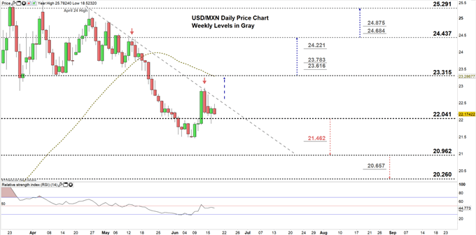 USDMXN daily price chart 17-06-20 Zoomed in