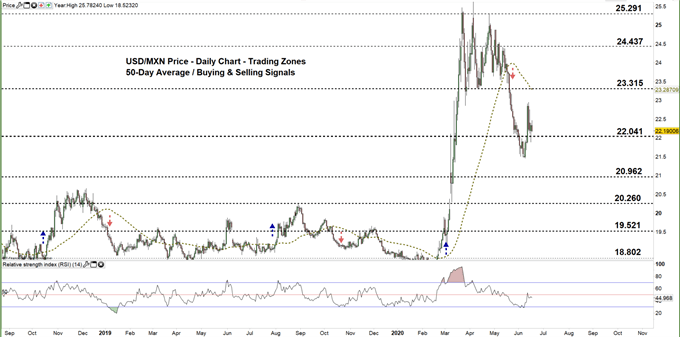 USDMXN daily price chart 17-06-20 Zoomed out