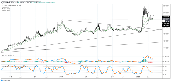 USD/MXN Rates Turn Higher - Does Bearish Breakout Potential Persist?