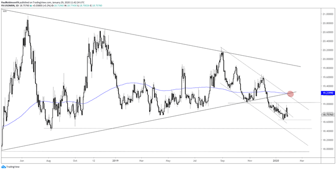 USD/MXn daily chart, wiped out gains, watching 18.64