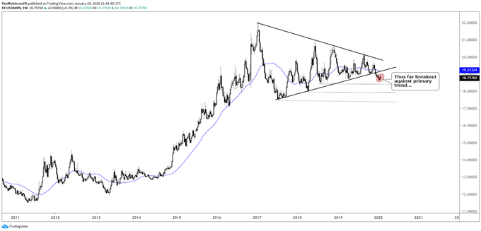 USD/MXN weekly chart, outside of triangle against primary trend
