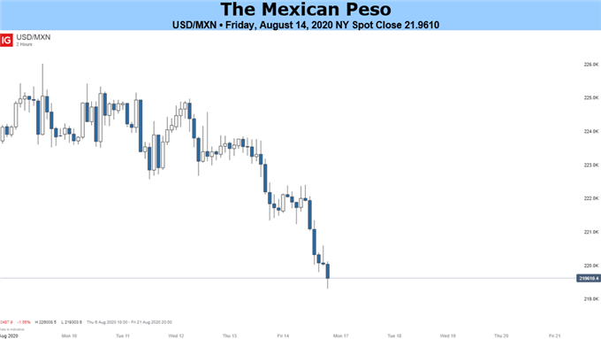 Mexican Peso Price Chart