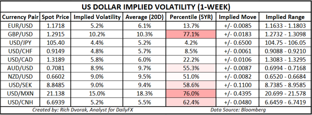 USD Price Chart Outlook US Dollar Implied Volatility Trading Ranges