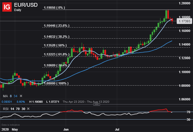 eur usd price chart us dollar outlook