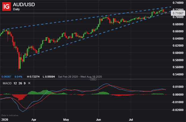 aud usd price chart us dollar outlook