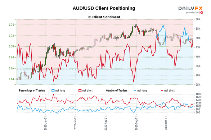 USD Technical Analysis: AUD/USD, EUR/USD, GBP/USD Key Levels to Watch